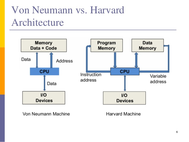 Difference between von neumann architecture and harvard for Architecture von neumann